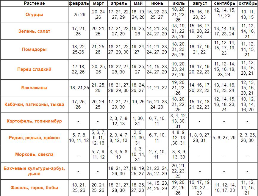 Лунный календарь посадки рассады на 2018 года на февраль 10